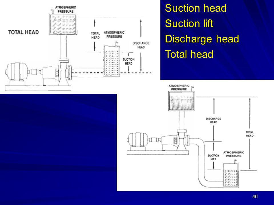 Suction head Suction lift Discharge head Total head