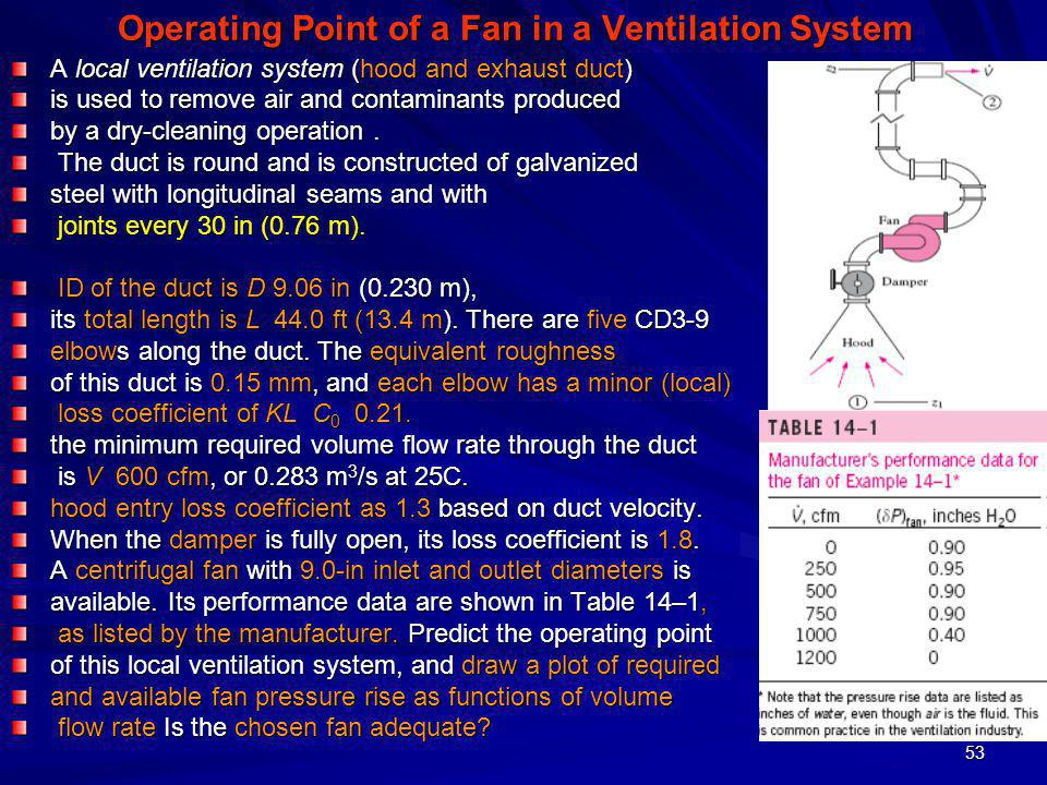 Operating Point of a Fan in a Ventilation System