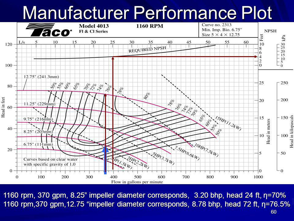 Manufacturer Performance Plot