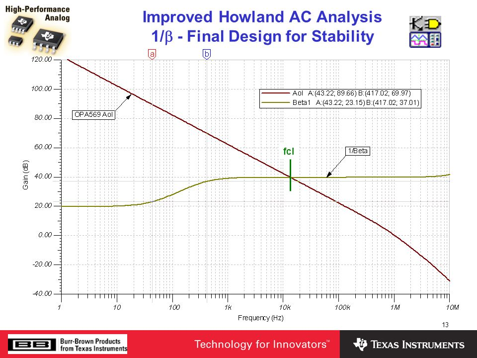 Improved Howland AC Analysis 1/b - Final Design for Stability