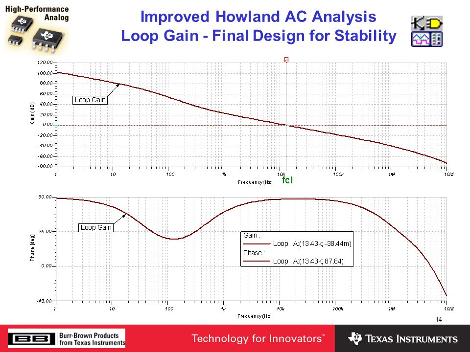 Improved Howland AC Analysis Loop Gain - Final Design for Stability