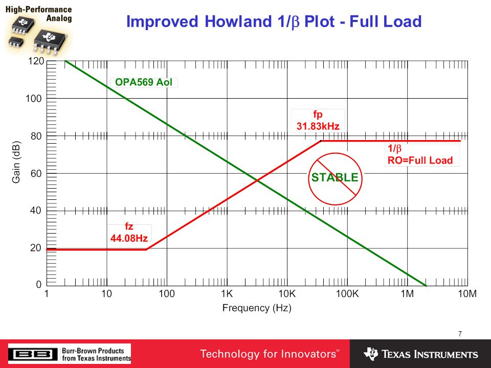Improved Howland 1/b Plot - Full Load