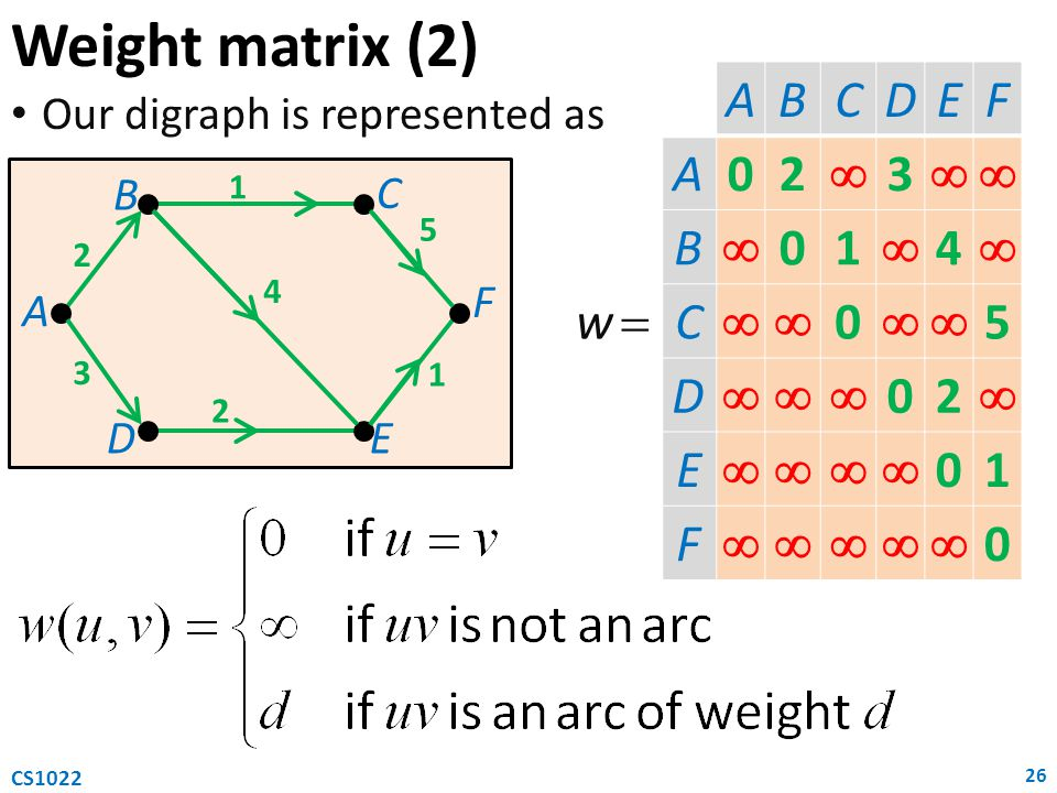 Weight matrix (2) A B C D E F 2  3 A B C D E F 2  3 1 4 A B C D E F