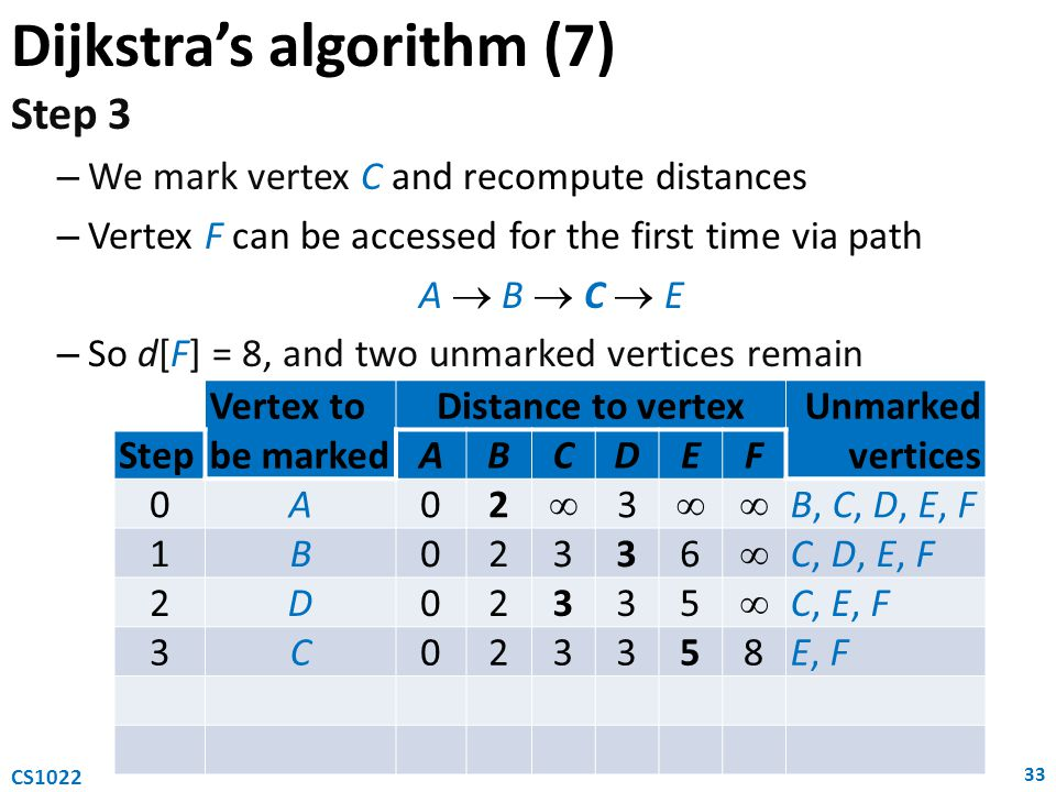 Dijkstra's algorithm (7)