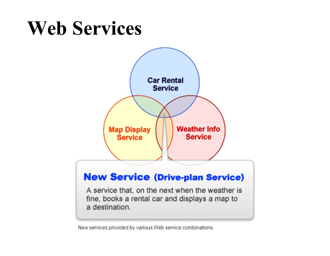 Web Services New services provided by various Web service combinations
