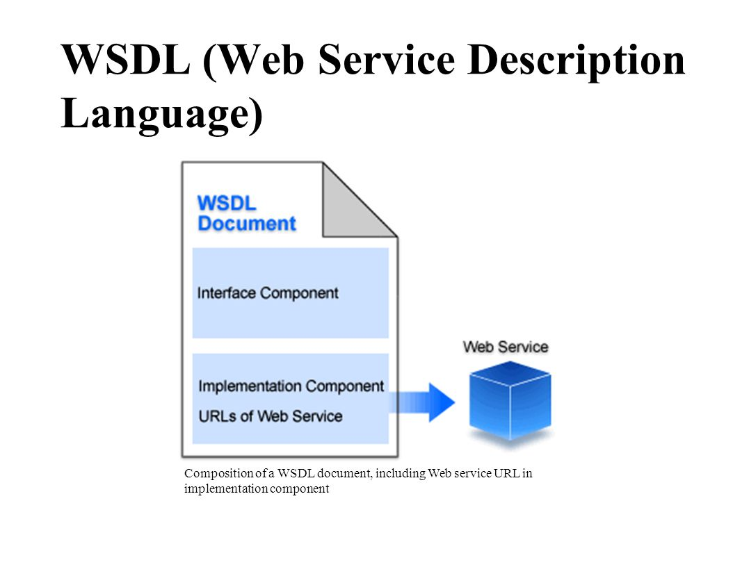 WSDL (Web Service Description Language)