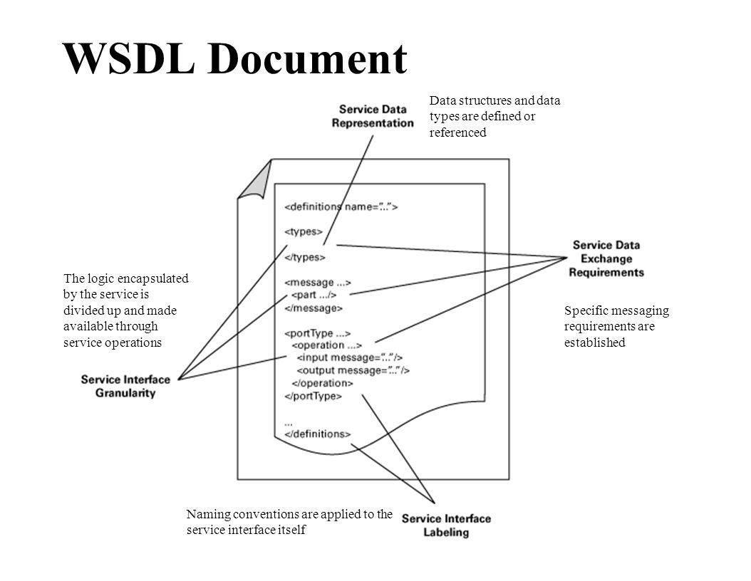 WSDL Document Data structures and data types are defined or referenced