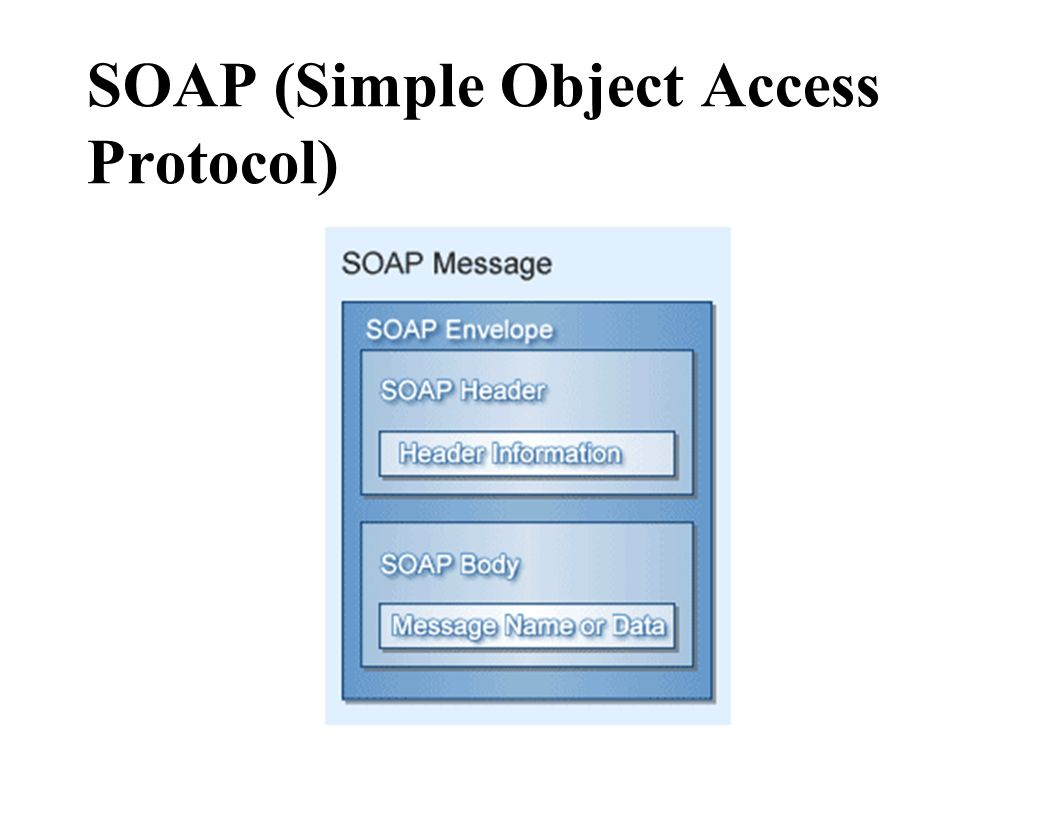 SOAP (Simple Object Access Protocol)