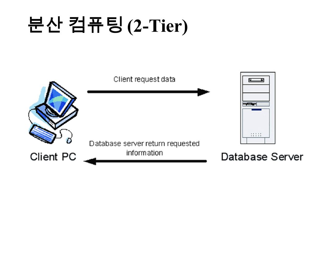 분산 컴퓨팅 (2-Tier)
