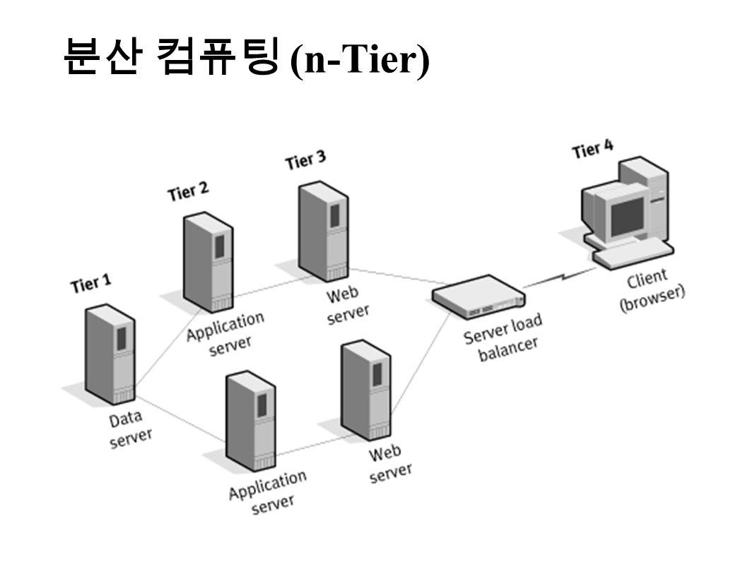 분산 컴퓨팅 (n-Tier)