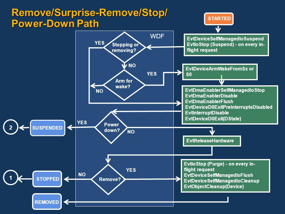 Remove/Surprise-Remove/Stop/ Power-Down Path