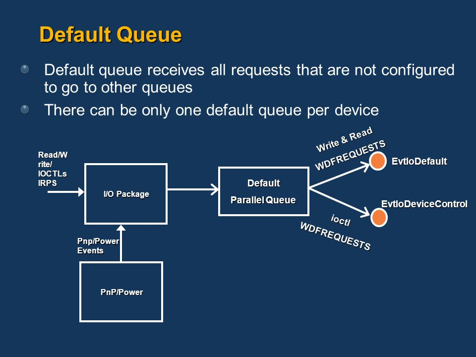 Default Queue Default queue receives all requests that are not configured to go to other queues. There can be only one default queue per device.