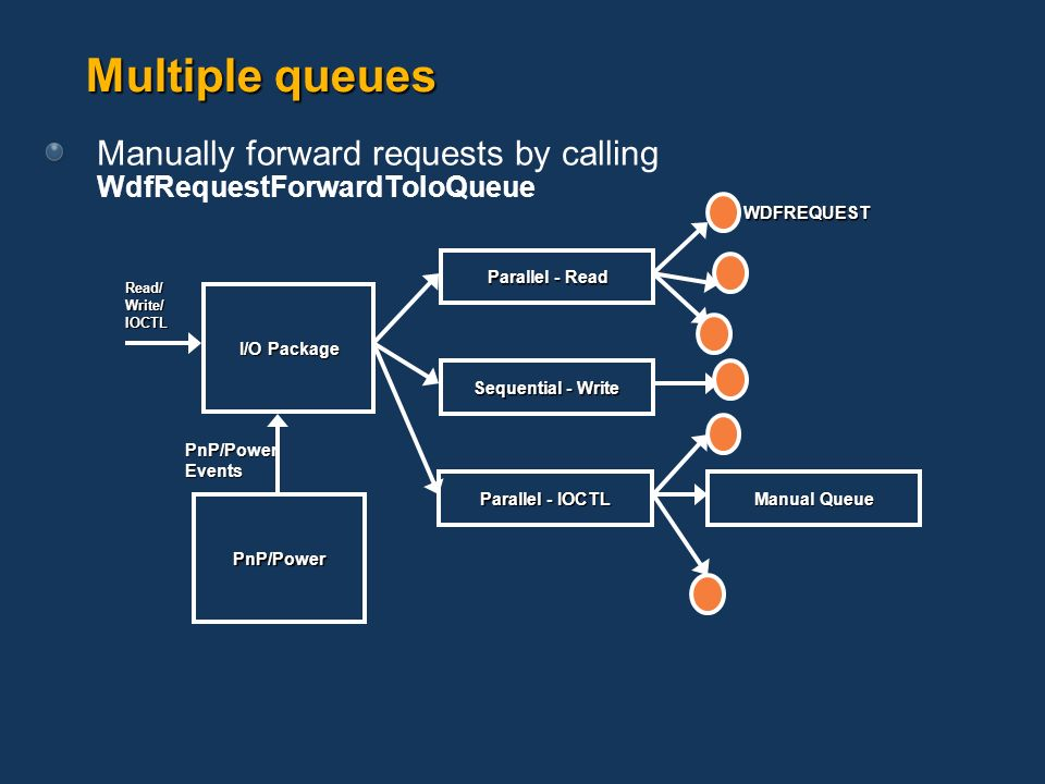 Multiple queues Manually forward requests by calling WdfRequestForwardToIoQueue. PnP/Power Events.
