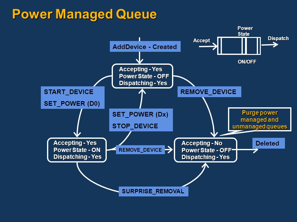 managed and unmanaged queues