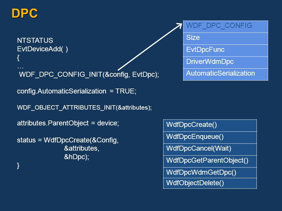 DPC WDF_DPC_CONFIG Size EvtDpcFunc DriverWdmDpc AutomaticSerialization