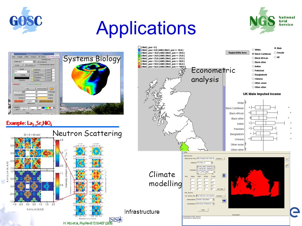 Applications Systems Biology Econometric analysis Neutron Scattering