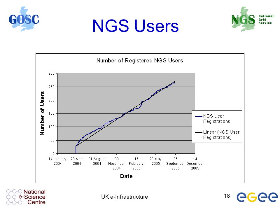NGS Users UK e-Infrastructure