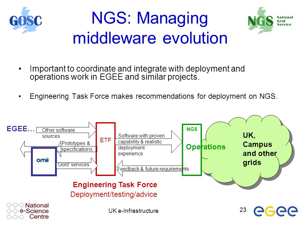 NGS: Managing middleware evolution