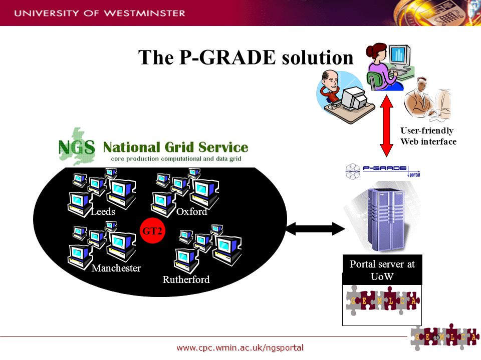 The P-GRADE solution UK NGS Manchester Leeds Oxford Rutherford GT2