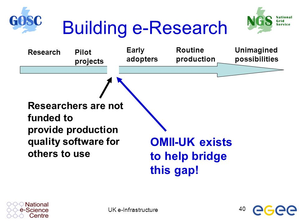 Building e-Research OMII-UK exists to help bridge this gap!
