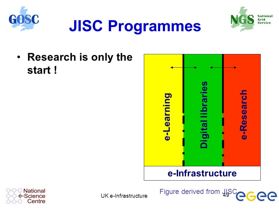 JISC Programmes Research is only the start ! Digital libraries