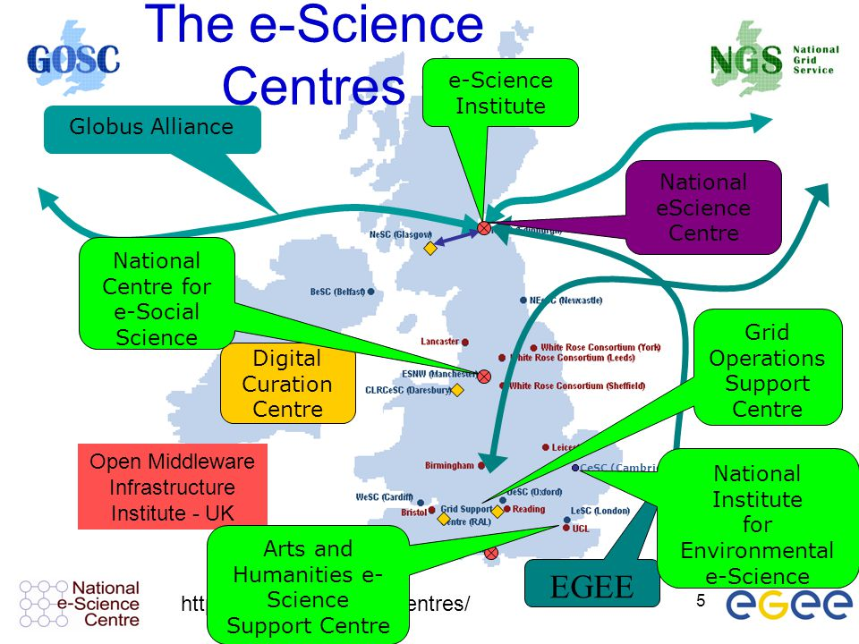 The e-Science Centres EGEE e-Science Institute Globus Alliance