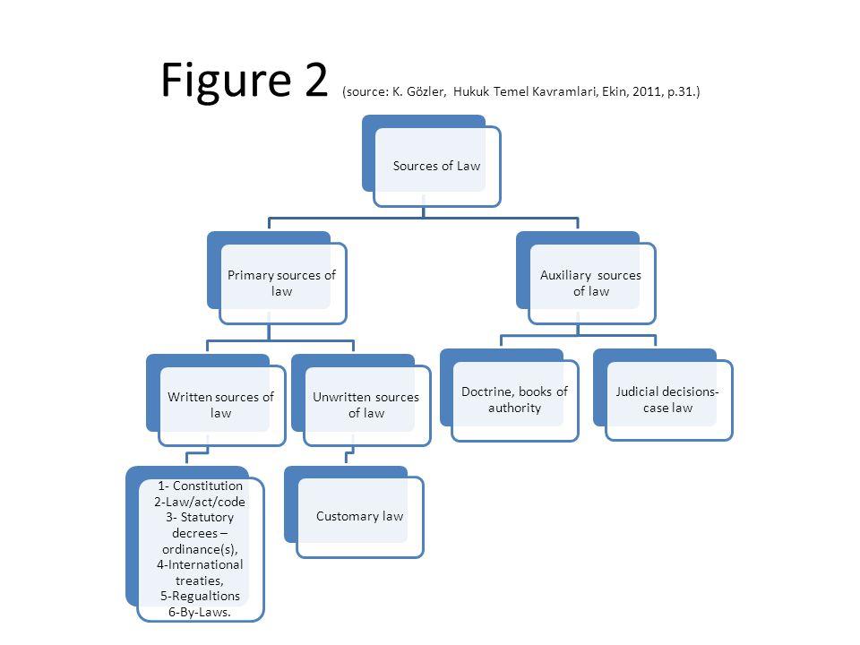 Figure 2 (source: K. Gözler, Hukuk Temel Kavramlari, Ekin, 2011, p. 31
