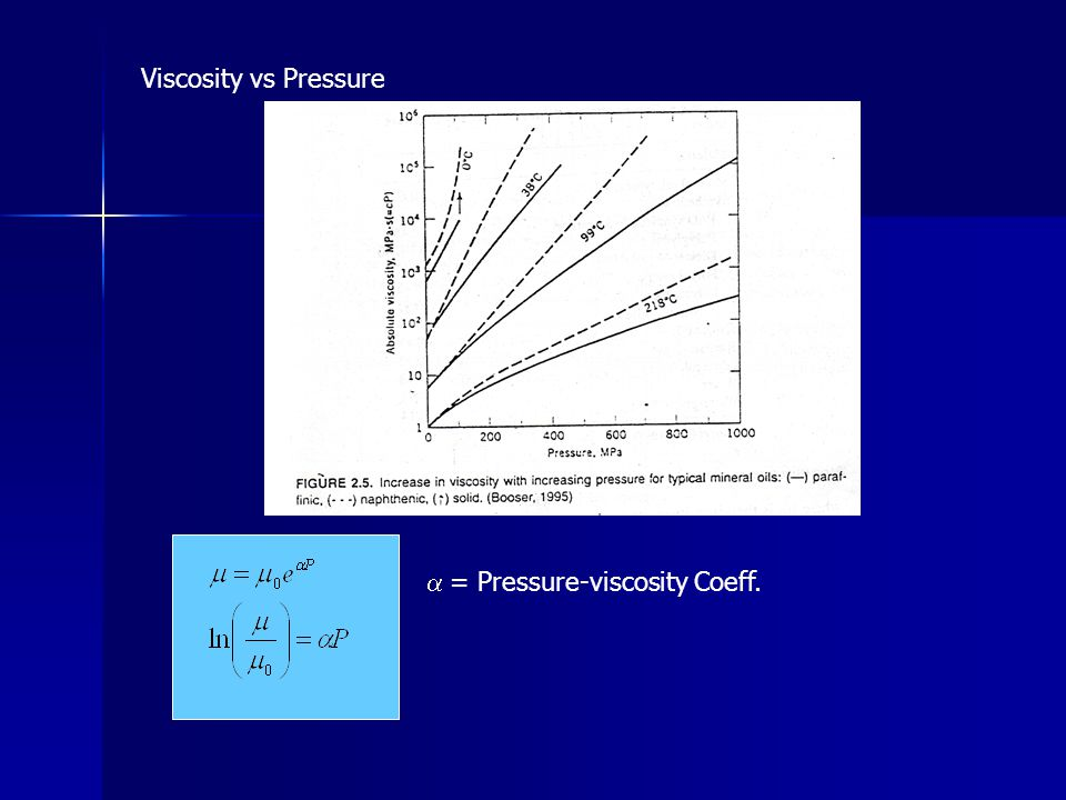 Viscosity vs Pressure a = Pressure-viscosity Coeff.
