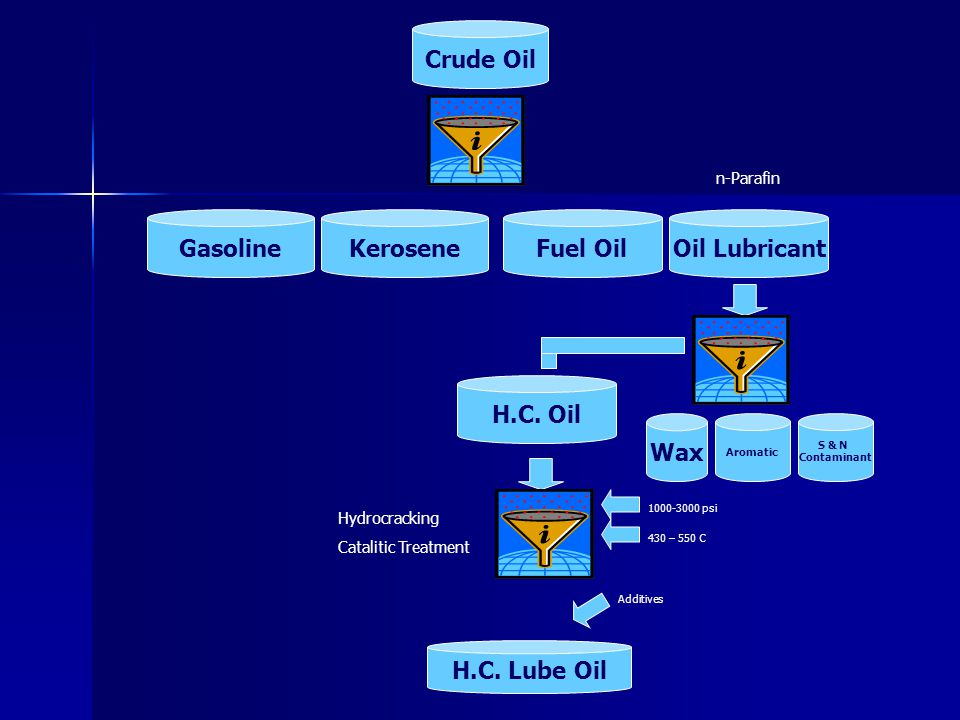 Crude Oil Gasoline Kerosene Fuel Oil Oil Lubricant H.C. Oil Wax