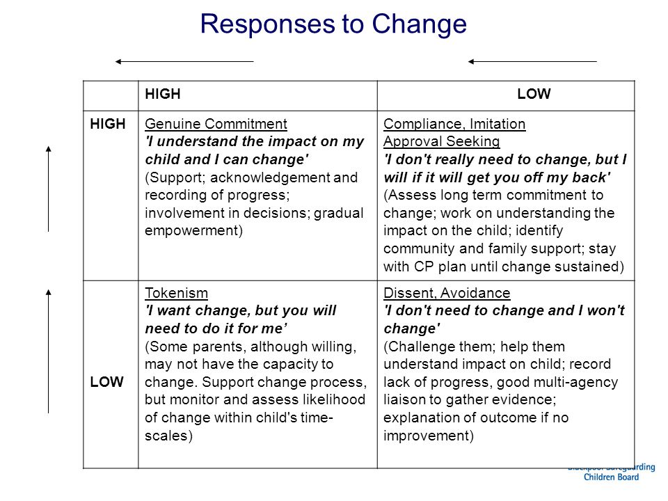 Responses to Change Commitment to change Effort HIGH LOW