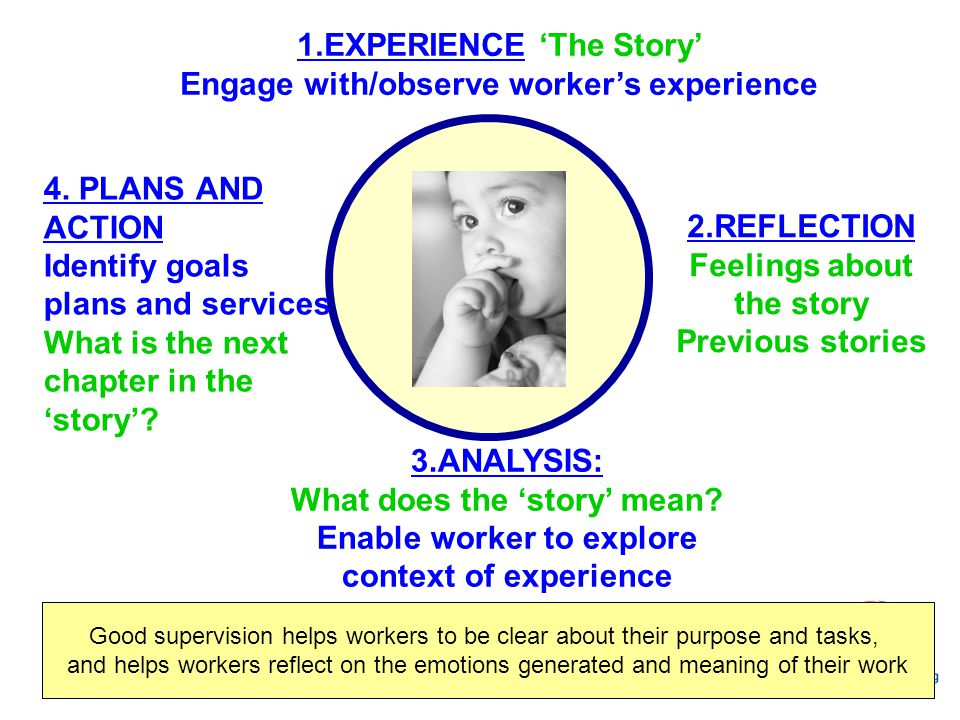 1.EXPERIENCE 'The Story' Engage with/observe worker's experience