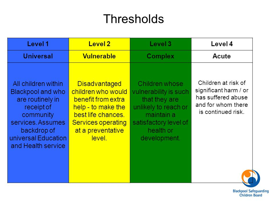 Thresholds Level 1 Level 2 Level 3 Level 4 Universal Vulnerable