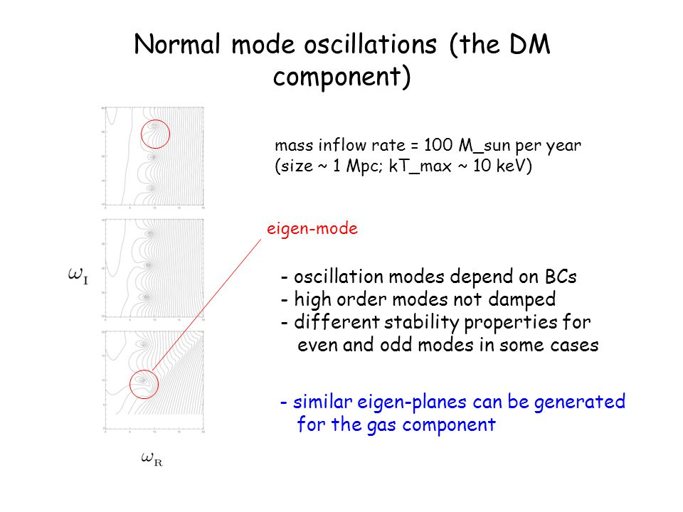 Normal mode oscillations (the DM component)