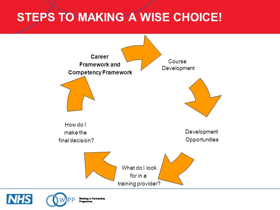 STEPS TO MAKING A WISE CHOICE!