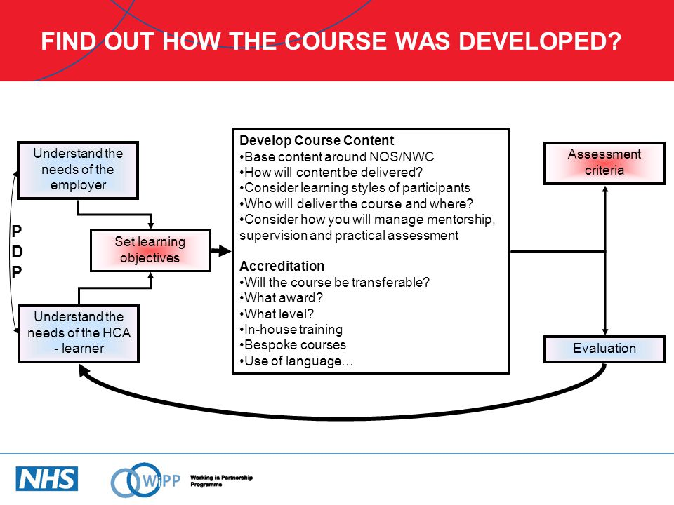 FIND OUT HOW THE COURSE WAS DEVELOPED