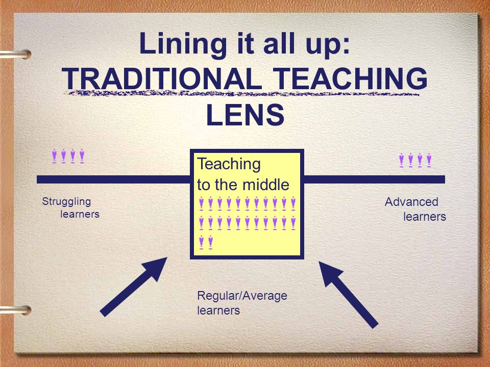 Lining it all up: TRADITIONAL TEACHING LENS