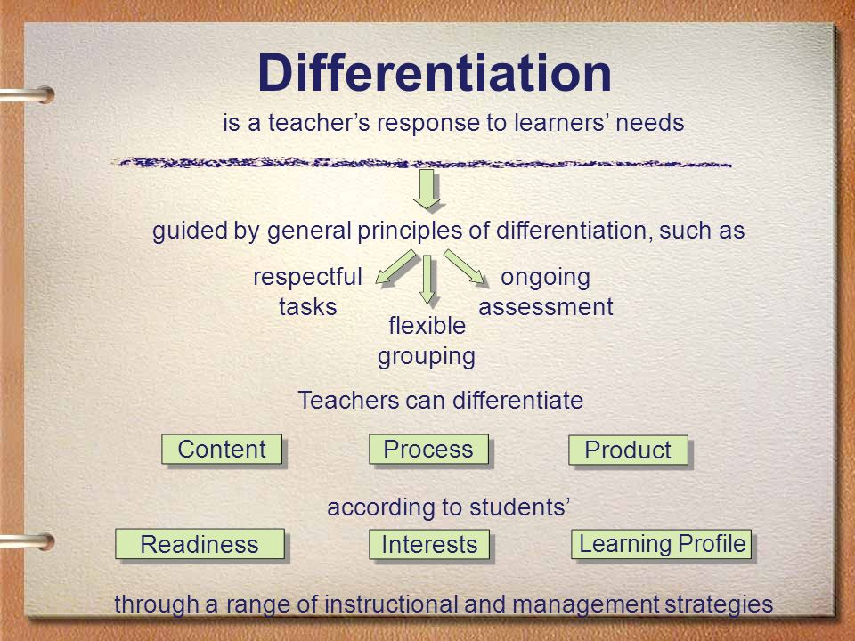 Differentiation is a teacher's response to learners' needs