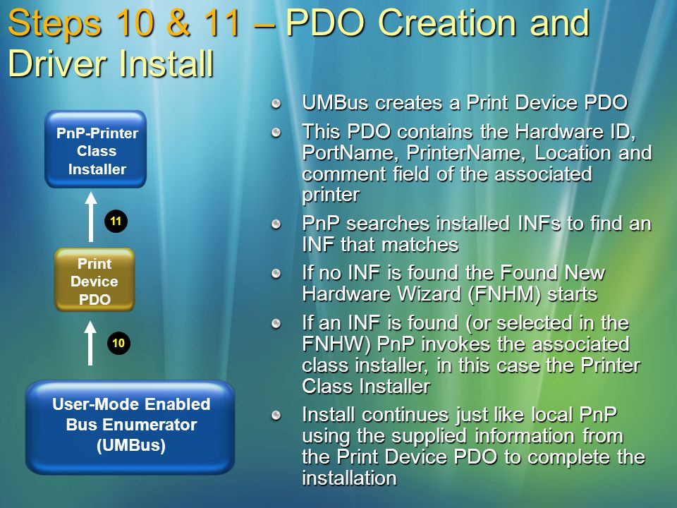Steps 10 & 11 – PDO Creation and Driver Install