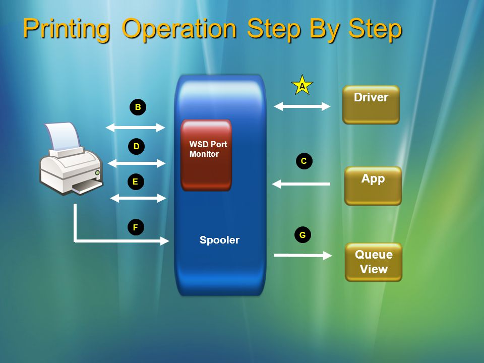 Printing Operation Step By Step