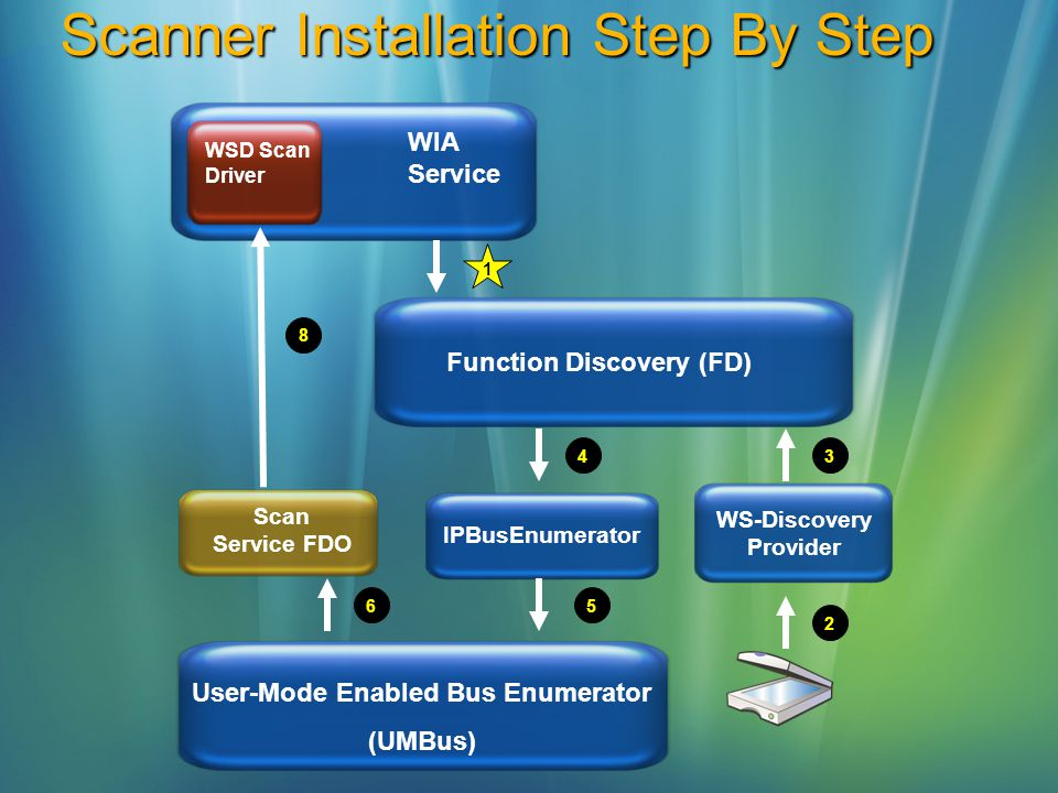 Scanner Installation Step By Step