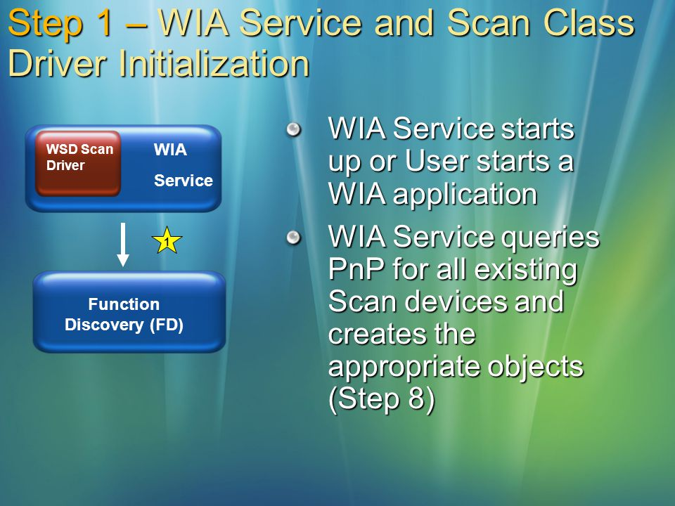 Step 1 – WIA Service and Scan Class Driver Initialization