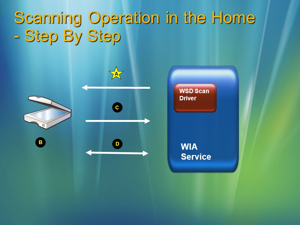 Scanning Operation in the Home - Step By Step