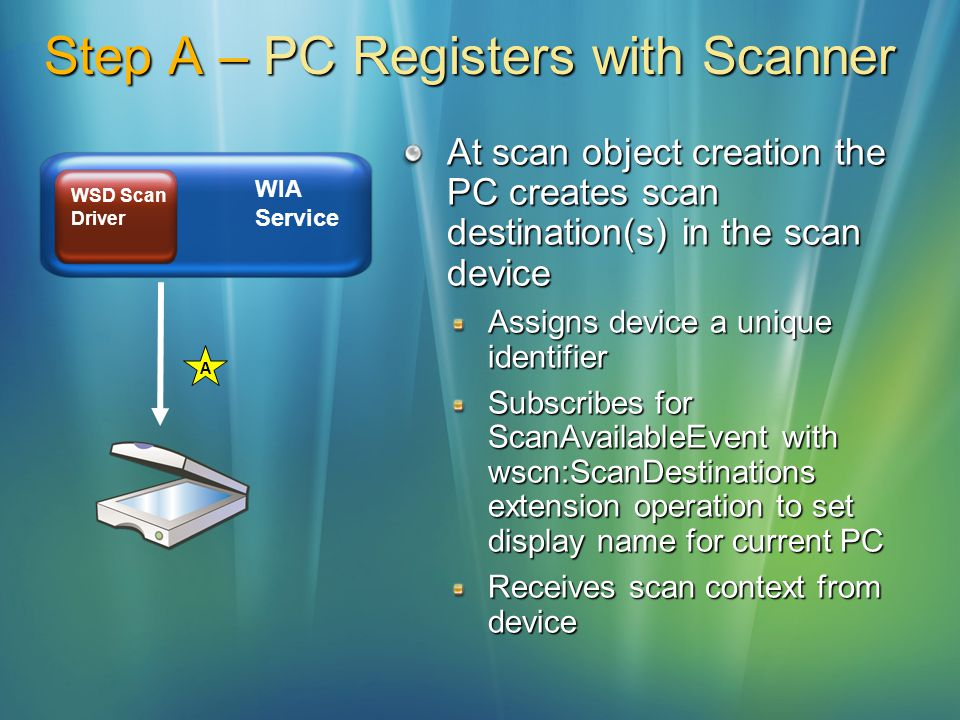 Step A – PC Registers with Scanner