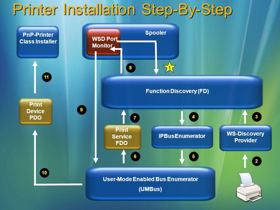 Printer Installation Step-By-Step