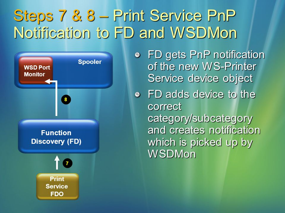 Steps 7 & 8 – Print Service PnP Notification to FD and WSDMon