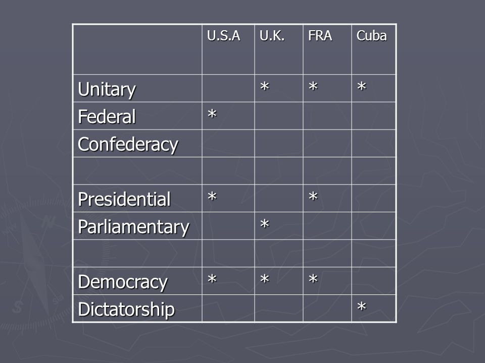Unitary * Federal Confederacy Presidential Parliamentary Democracy