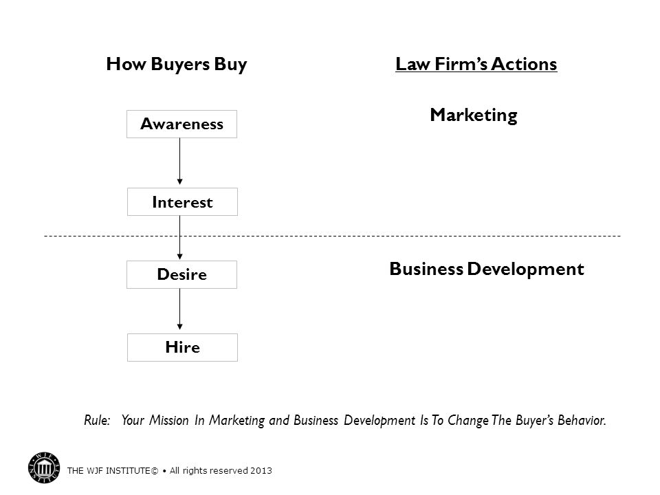 Business Development How Buyers Buy Law Firm's Actions Marketing