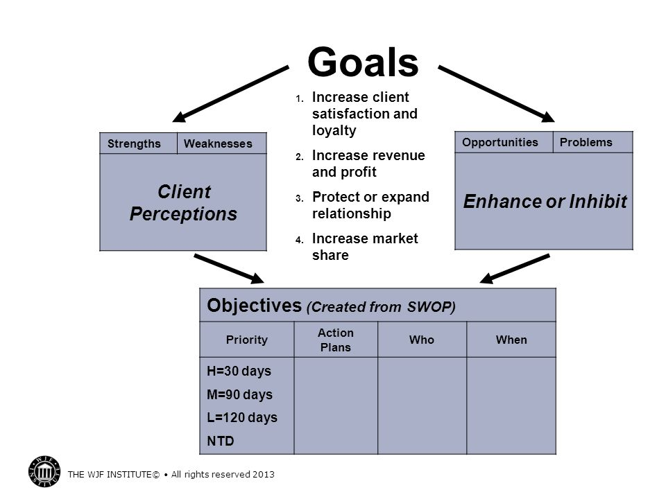 Goals Client Perceptions Enhance or Inhibit