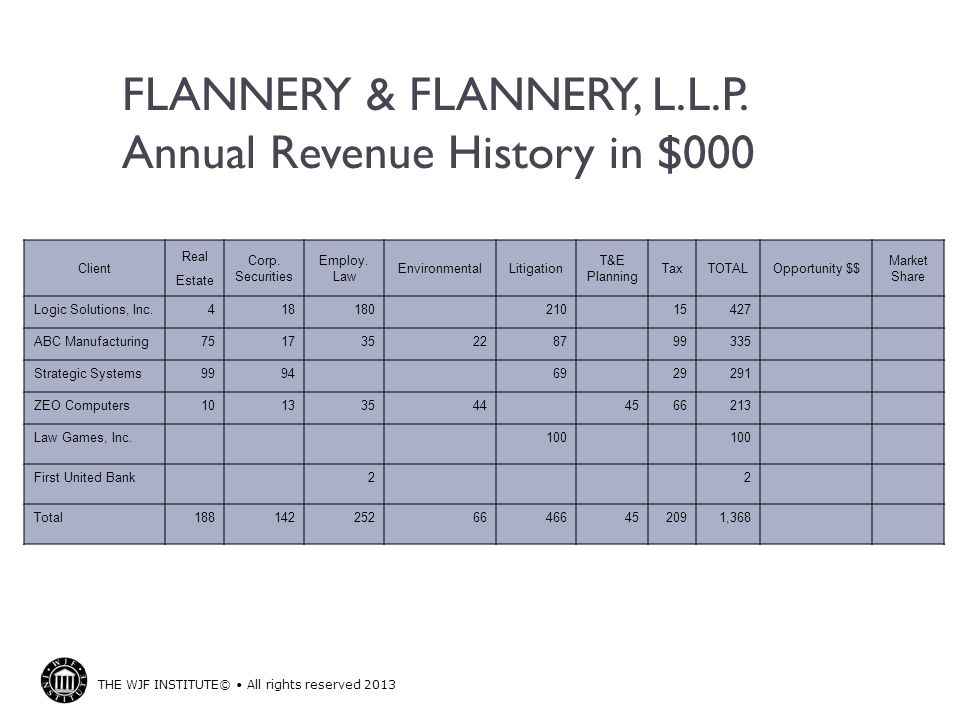 FLANNERY & FLANNERY, L.L.P. Annual Revenue History in $000
