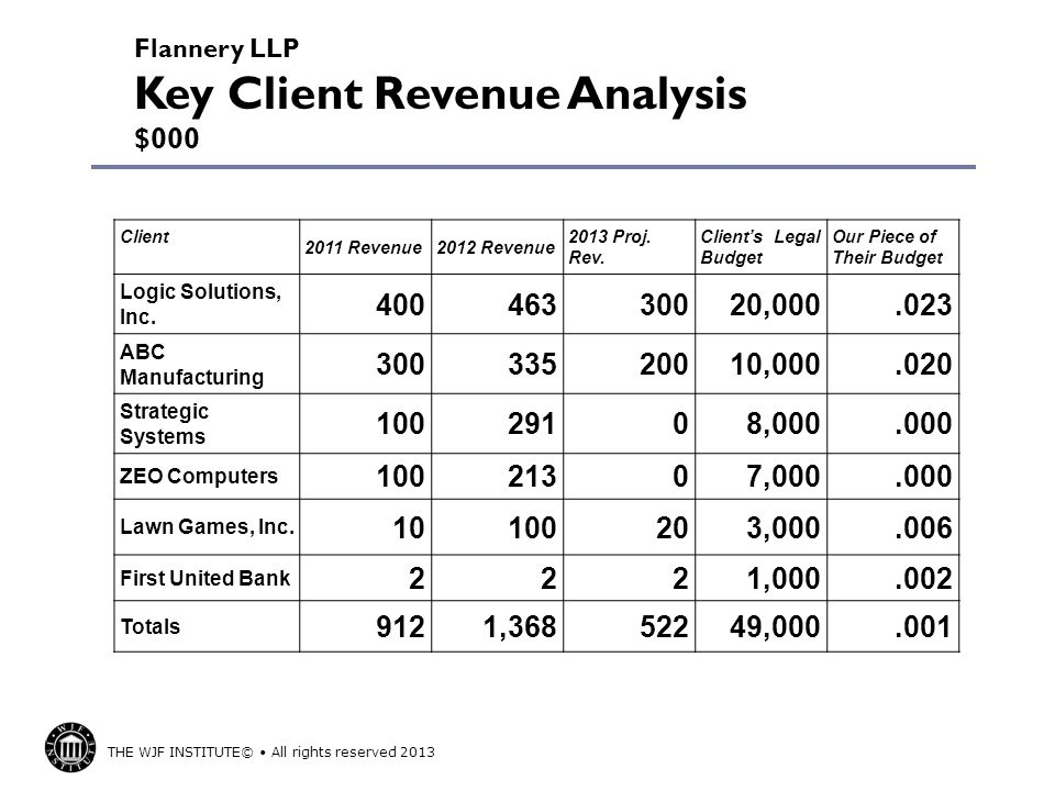 Flannery LLP Key Client Revenue Analysis $000